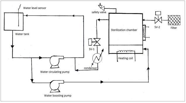 Process flow diagram of High speed steam sterilizer
