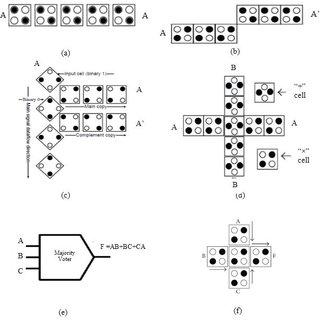 (PDF) QUANTUM DOT CELLULAR AUTOMATA BASED PARITY GENERATOR