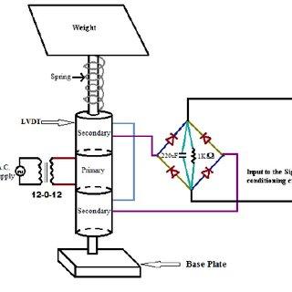 (PDF) Design of LVDT Based Digital Weighing System
