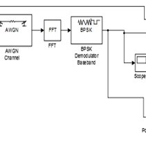 (PDF) BER ANALYSIS OF BPSK, QPSK & QAM BASED OFDM SYSTEM