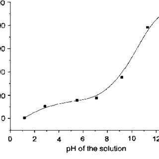 (PDF) Separation and recovery of ruthenium: A review