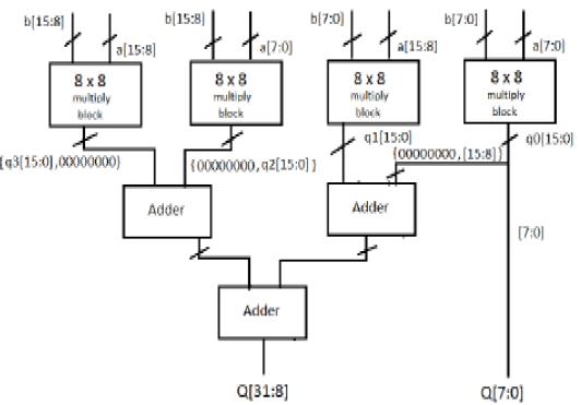 16x16 Vedic Multiplier Algorithm for Vedic multiplier: The