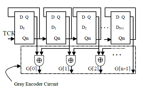 Circuit structure of single input changing generator (SICG