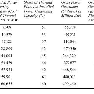 (PDF) Efficiency of Thermal Power Plants in India