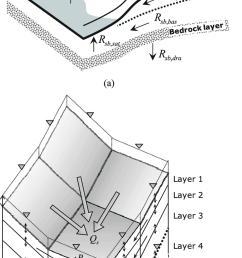 a schematic diagram for surface runoff and subsurface runoff components at a single grid cell and b concept sketch for the developed conjunctive flow  [ 850 x 1587 Pixel ]