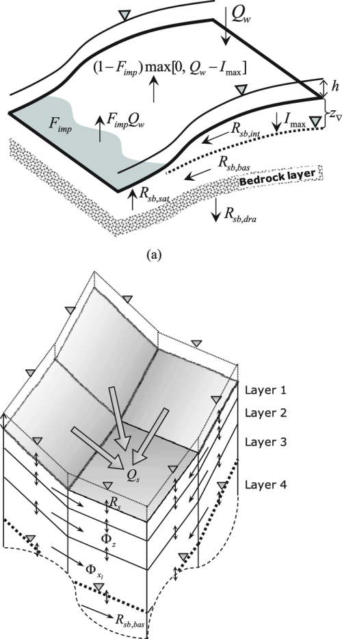 small resolution of  a schematic diagram for surface runoff and subsurface runoff components at a single grid cell and b concept sketch for the developed conjunctive flow