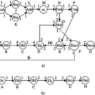 (a) A block diagram of a modem application. (b) Acyclic