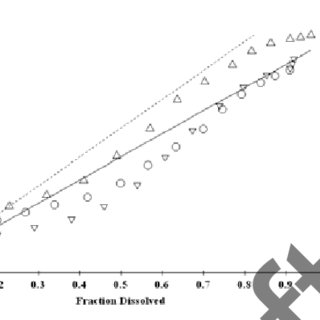 Stoichiometric ratio for the reaction between DMAB and