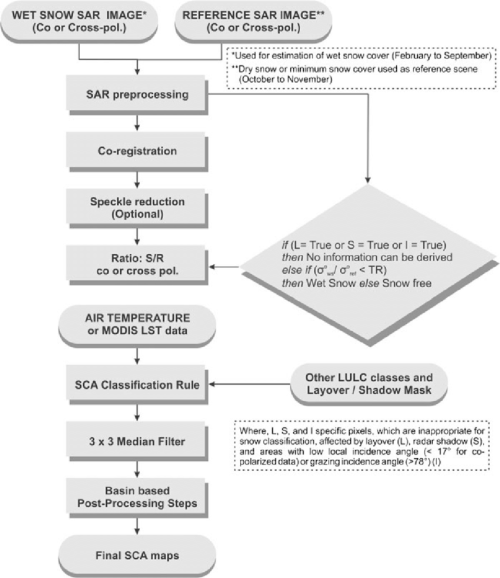 small resolution of flow chart for the wet snow cover area estimation from sar images