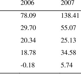 (PDF) Determinants of Foreign Direct Investment in BRICS