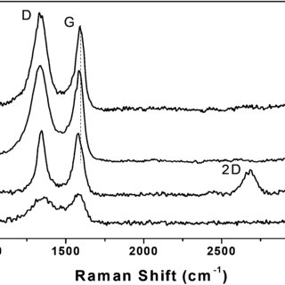 X-ray photoelectron spectroscopy (XPS) of the S2p binding
