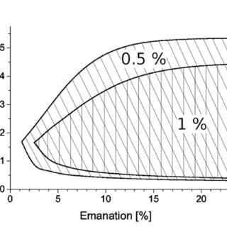 (PDF) Novel method of measurement of radon exhalation from