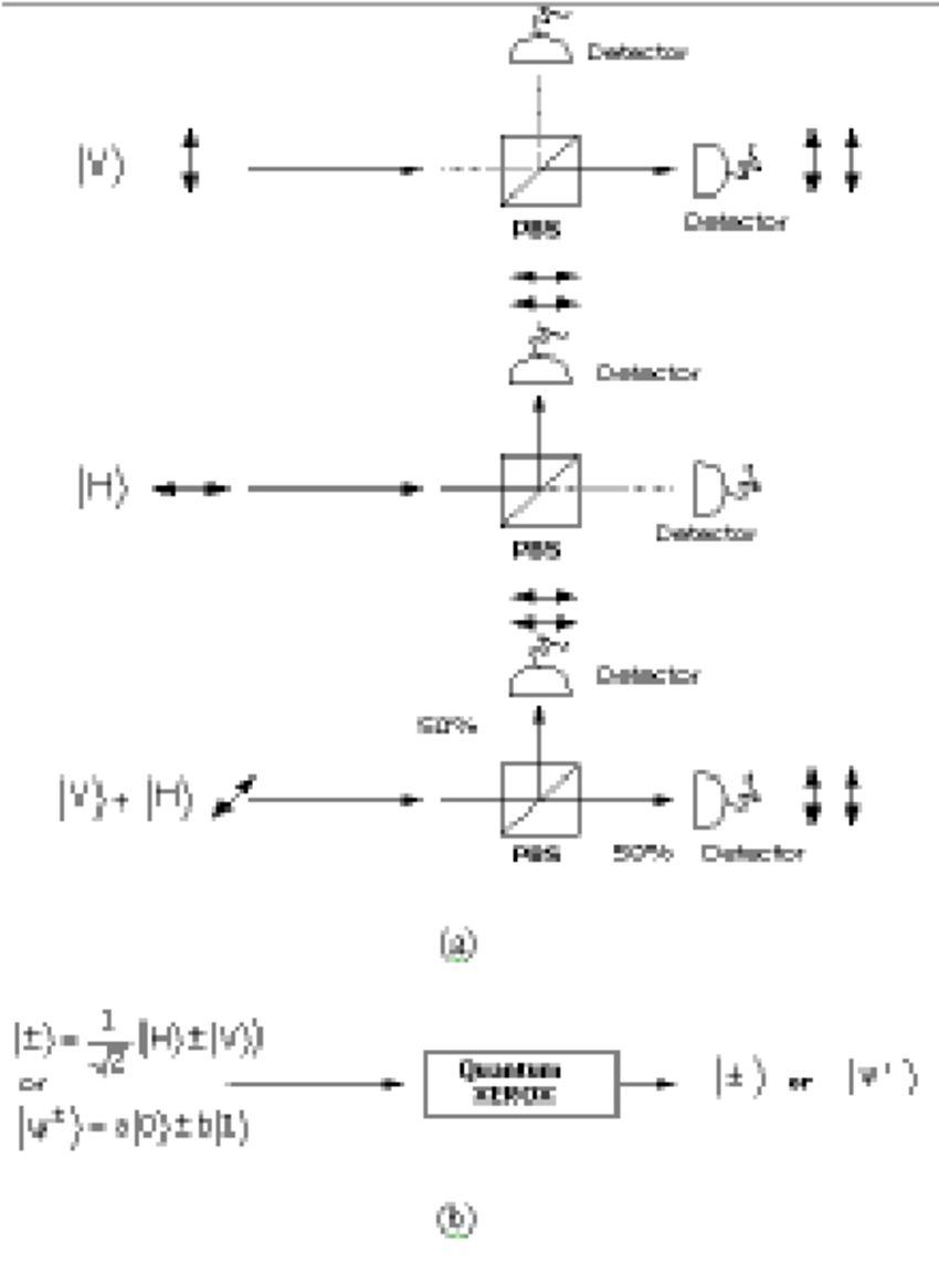 hight resolution of schematic diagram of a single photon entangled state a quantum entanglement