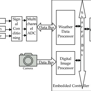 Block Diagram of LEON2 processor AMBA Bus: The Advanced