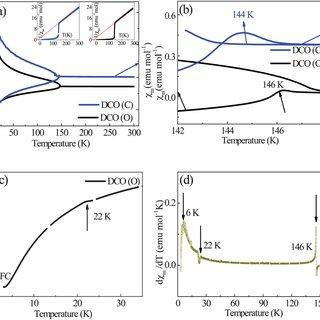 Core level XPS spectra of Cr 2p, O1s, Dy 4d in (a)-(c) DCO