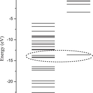 (Color online) Mass spectrum for 100-keV proton projectile
