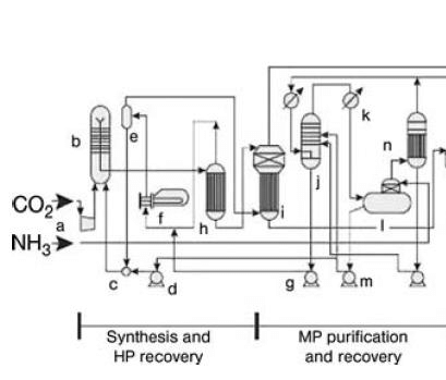 Process scheme of the synthesis and medium pressure