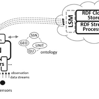 (PDF) OpenIoT: Open Source Internet-of-Things in the Cloud