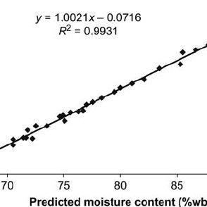 (PDF) FT-NIR spectroscopy: A rapid method for estimation