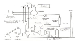 Schematic diagram of a coalfired steam power plant [11