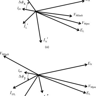 Phasor diagrams for the reverse power-flow situation. (a