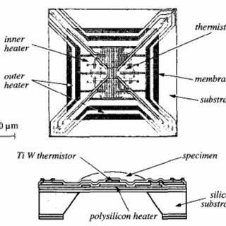 Shematic layout of the DSC apparatus: PC-DSC (a) and