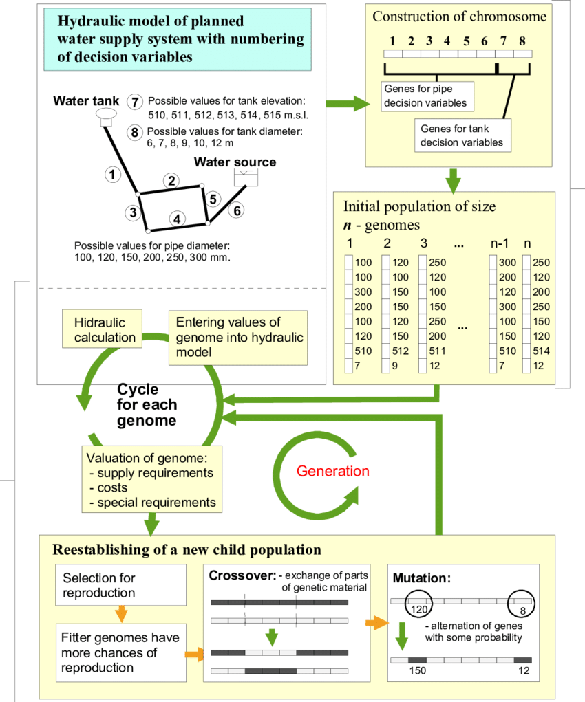 hight resolution of overview of an optimisation process applying ga on simplified water supply network