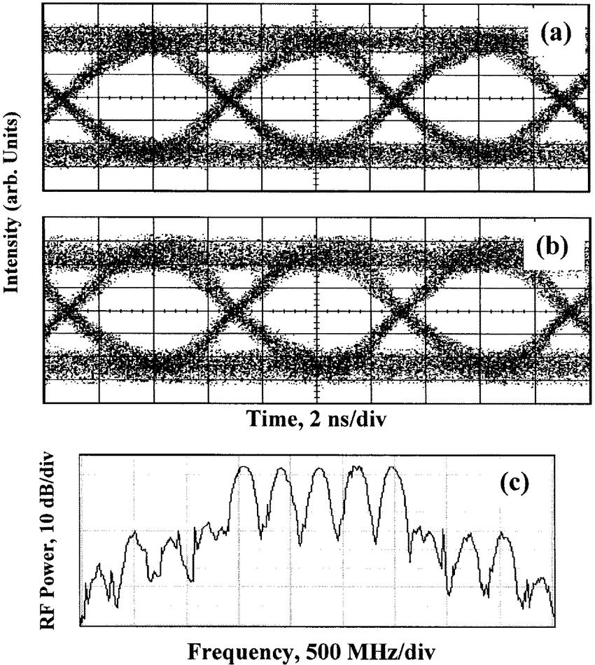 medium resolution of received eye diagrams of 155 mbit s data signal with a received eye diagrams of