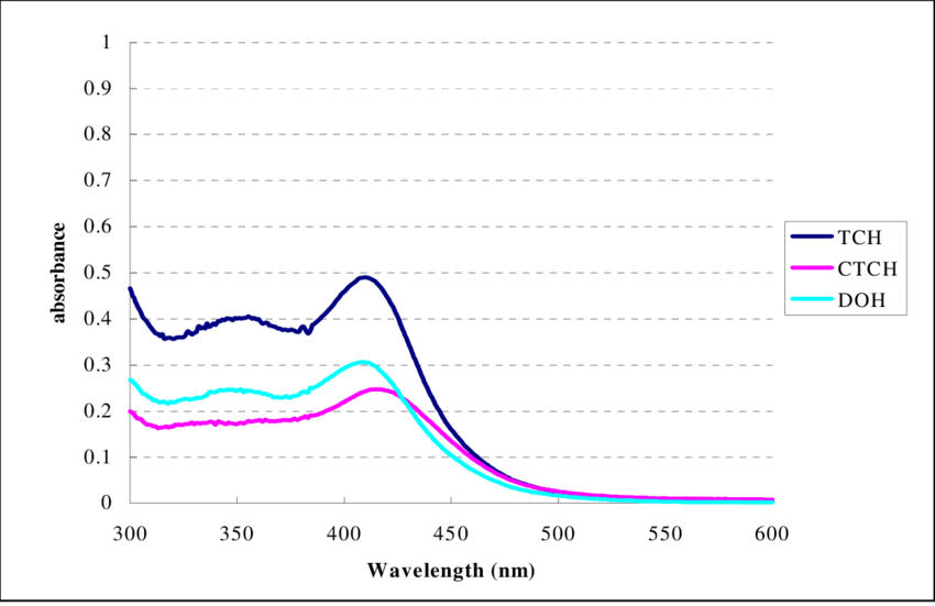 UV-VIS spectra of the complexes of tetracycline