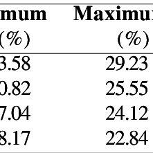 (PDF) Efficiency of methods for conducting segregating