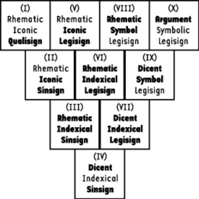 Is Hegel and Peirce Triadic a Multifractal