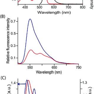 Job's plot (at 298 K) to establish (A) 1 : 2 stoichiometry