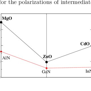 Calculated absolute polarization values of the II-VI