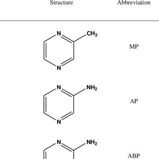 IUPAC name , Molecular structure, Abbreviation and Molar