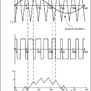 4: Circuit diagram of bidirectional buck-boost converter