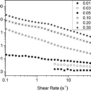 Steady shear viscosity at 0.1 s −1 and crowding factor of