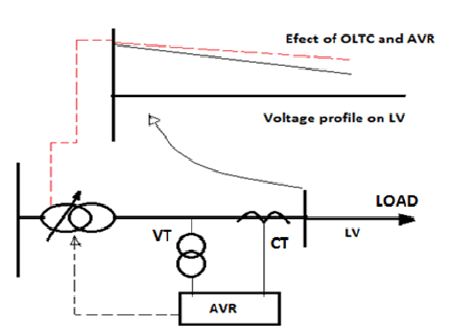 Basic operation of OLTC and AVR Relay The AVR relay