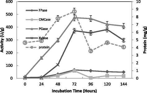 Effect of incubation time on the production of CMCase