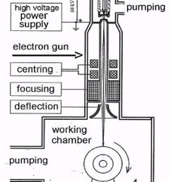 14 schematic diagram for electron beam welding [ 850 x 1345 Pixel ]