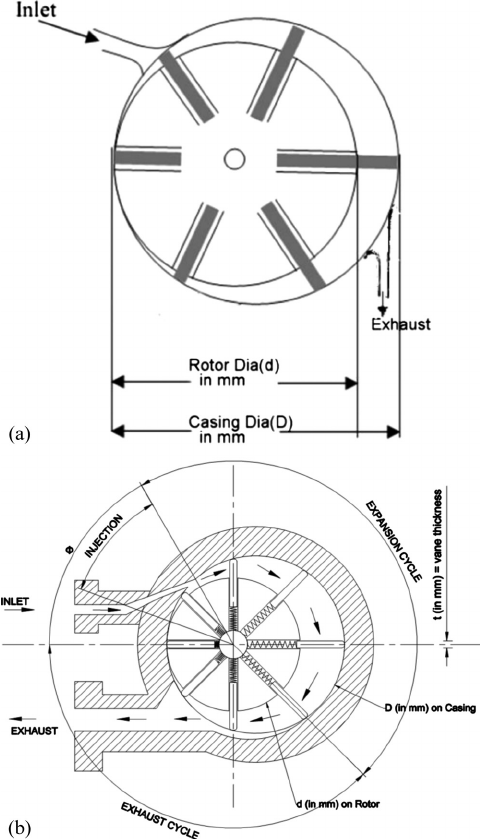 (a) Air turbine—schematic drawing with 6-vanes and (b) air