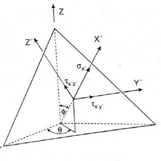 Process flow chart of critical plane estimation