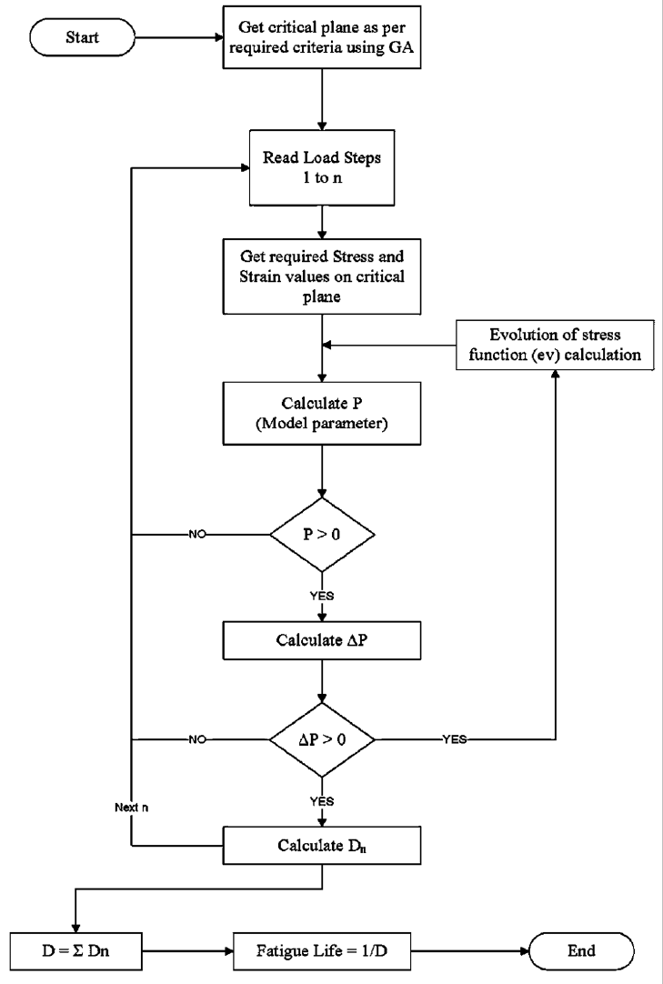 hight resolution of fatigue life estimation process flow chart for proposed model