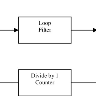 Block Diagram of a Phase Locked Loop (Courtesy