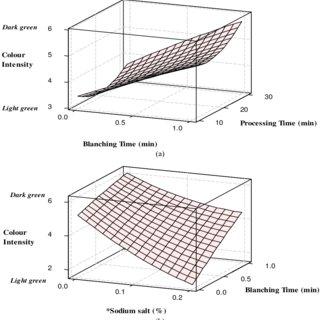 (PDF) Optimization of Blanching Time, Sodium