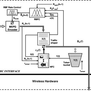 (PDF) Intelligent approach to video transmission over 2.4