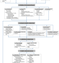 rational systematic flow diagram of an integrated marine coating system  [ 850 x 1255 Pixel ]