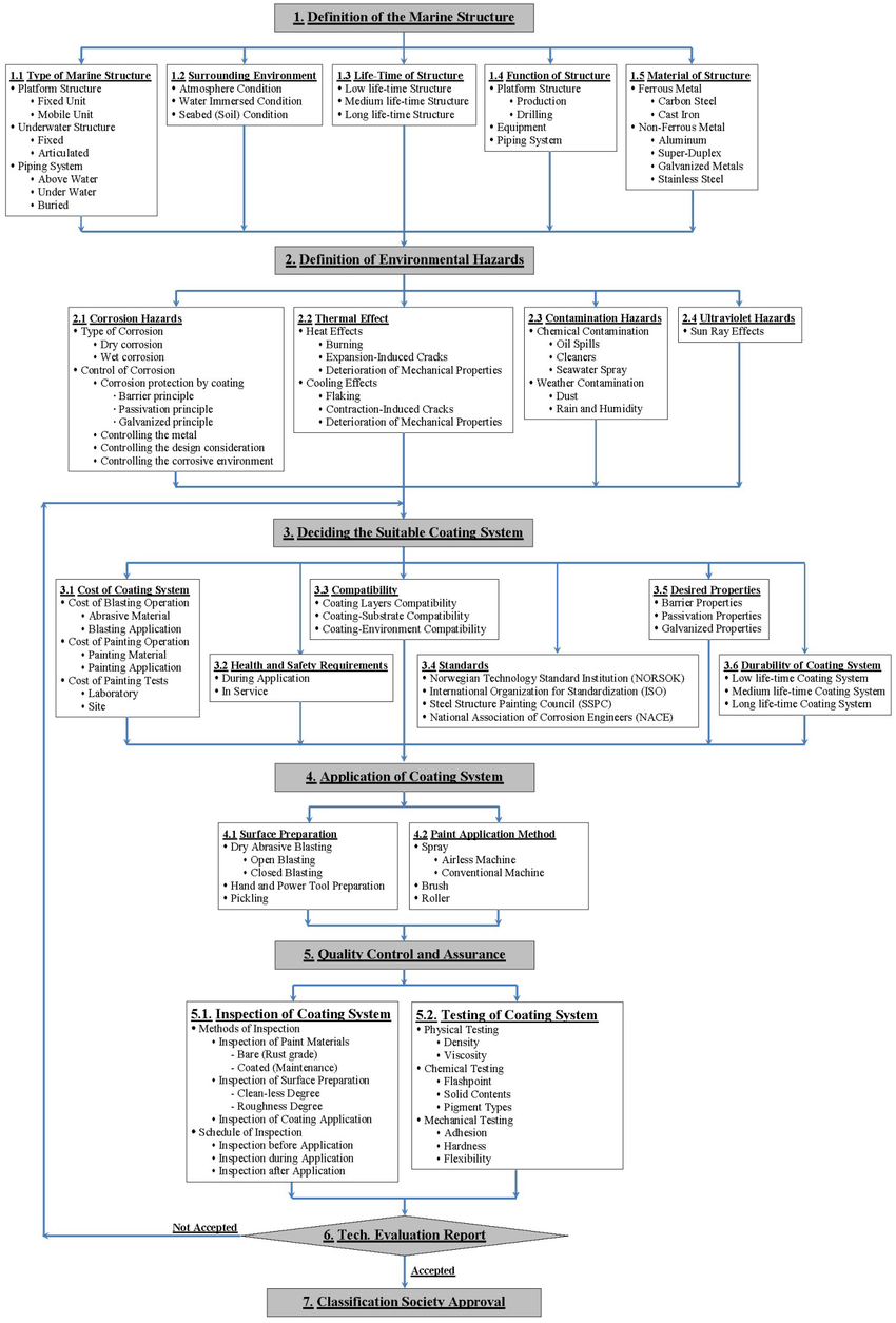 hight resolution of rational systematic flow diagram of an integrated marine coating system