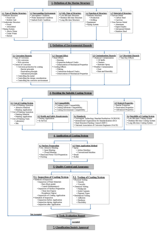 small resolution of rational systematic flow diagram of an integrated marine coating system