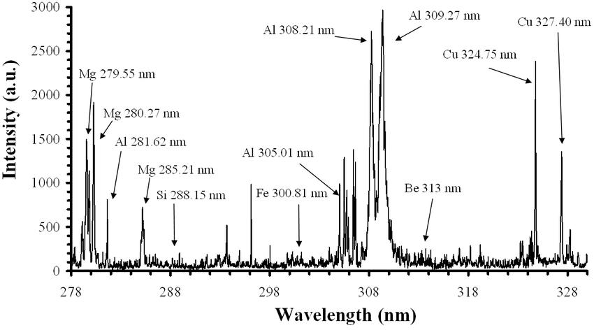 Typical LIBS spectrum for aluminum alloy sample AL 7010