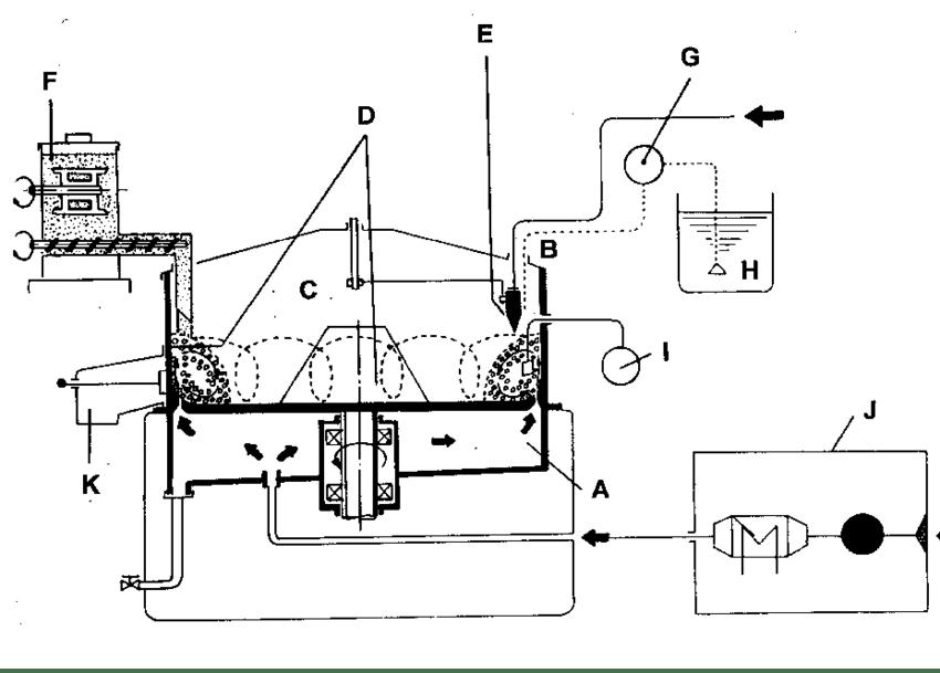 Schematic diagram of the centrifugal granulator. Key